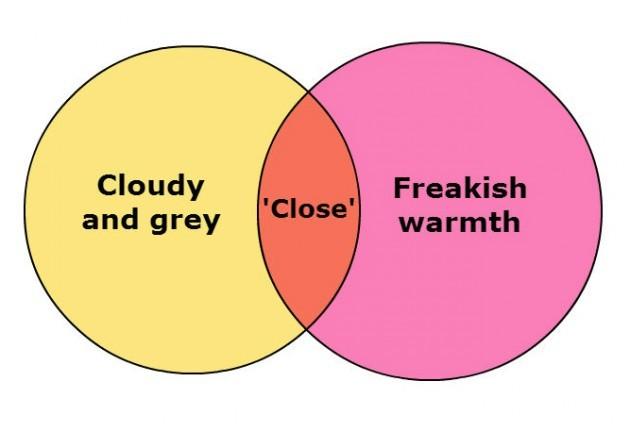 close weather