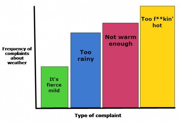 weathercomplaints