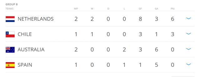 Group B table