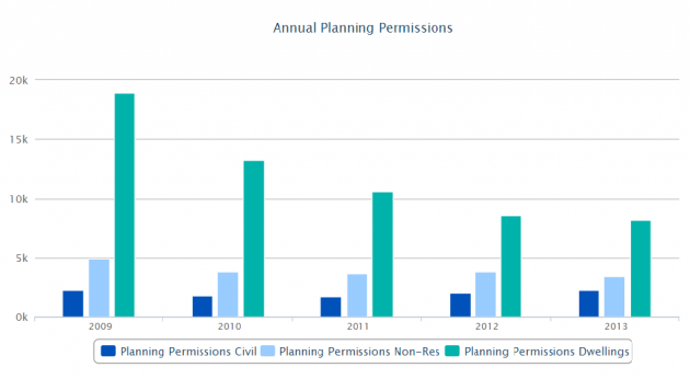 planning permission cso graphs