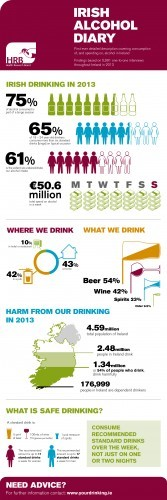 Alcohol_Consumption_in_Ireland_2013_full_infographic