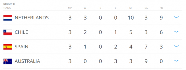 Group B table final