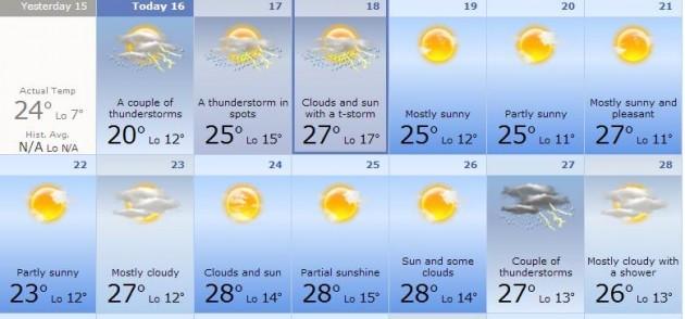 weatherdublin