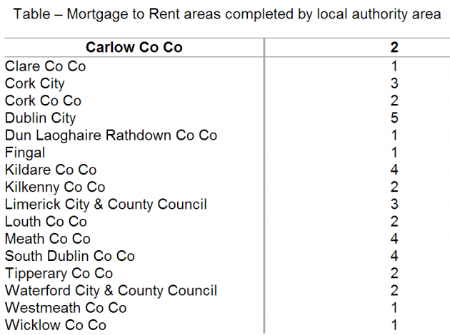 mortgage to rent schemes by county