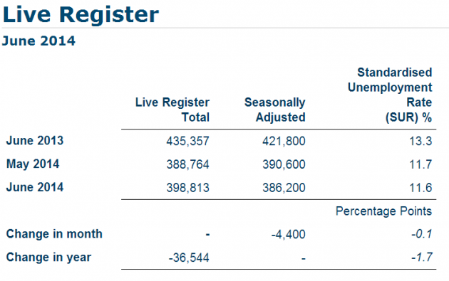 live register june 2014 total