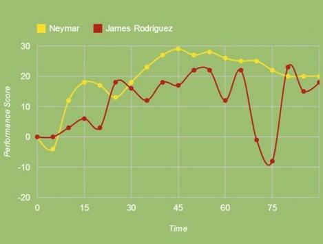 Neymar v Rodriguez