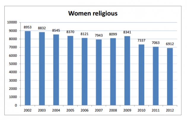 Women Religious