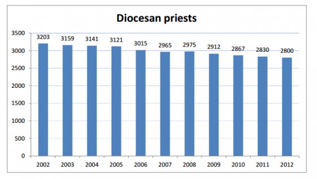 Diocesan Priests