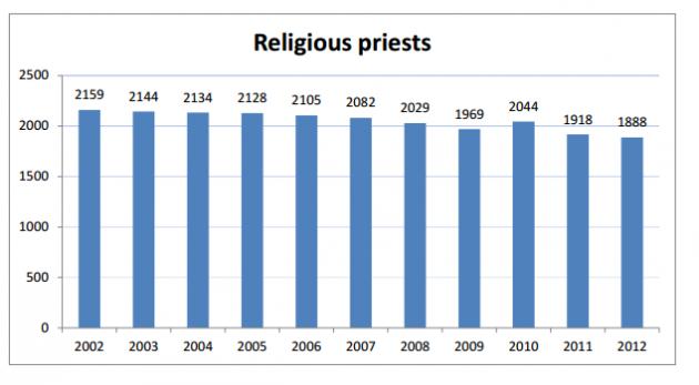 Religious Priests