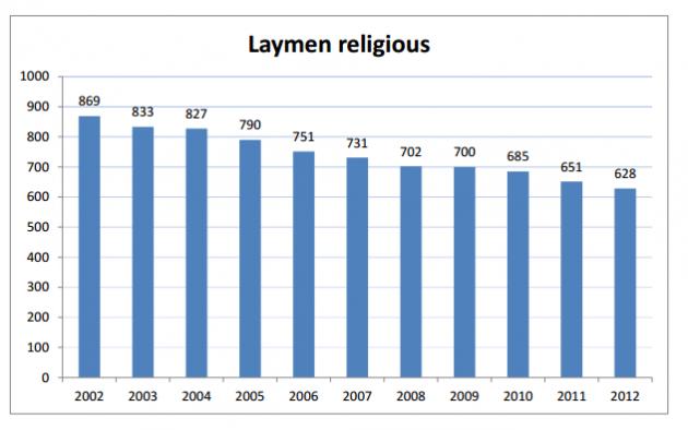 Laymen Religious