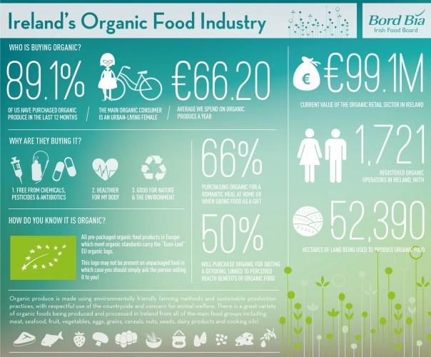 Organics in Ireland