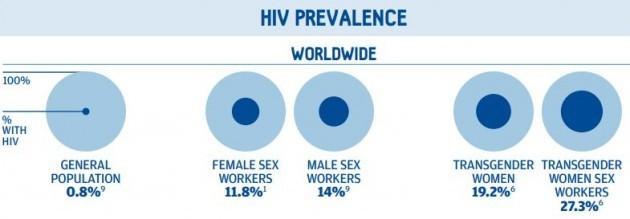 hiv-prevalence