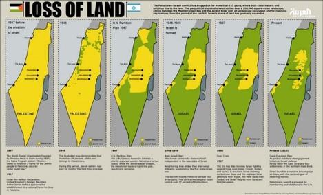 palestine-loss-of-land