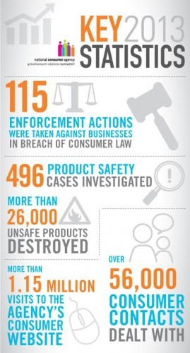 NCA stats