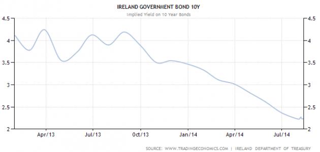 IrelandBondSpread