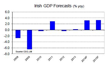 UB forecasts