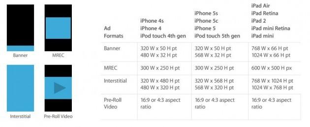 iOS ad format