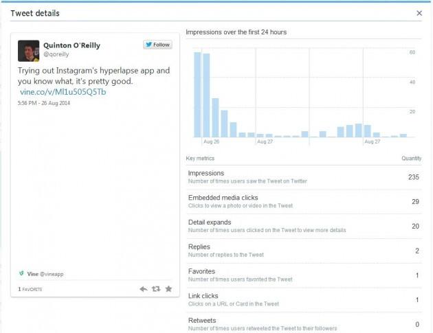 Twitter analytics tweet