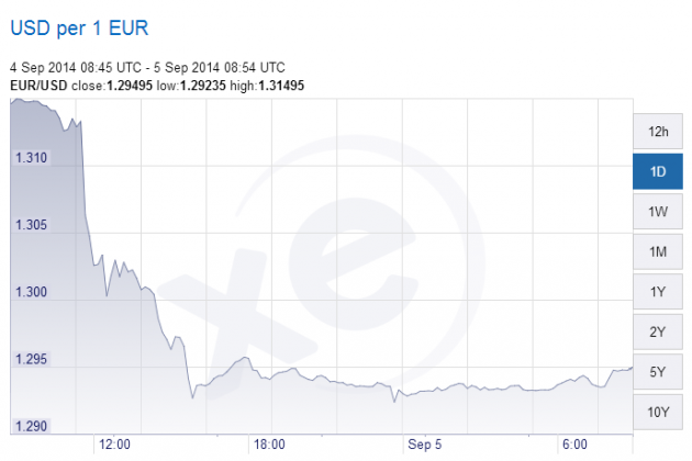 Euro chart2