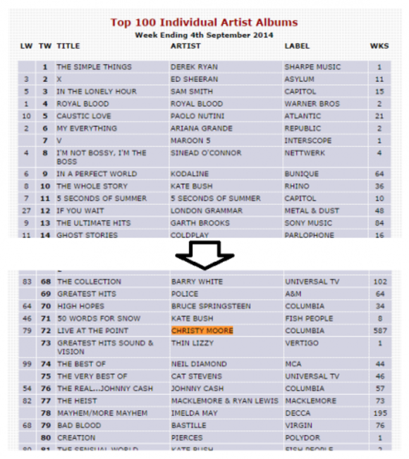 Live At The Point has been in the Irish charts for 587 weeks