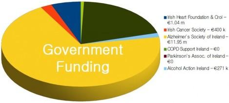 govtfunding