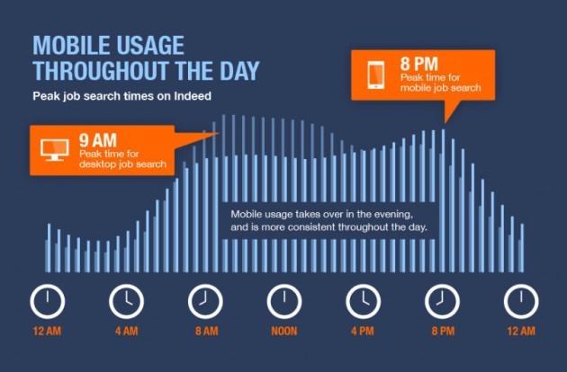 INDEED infographic