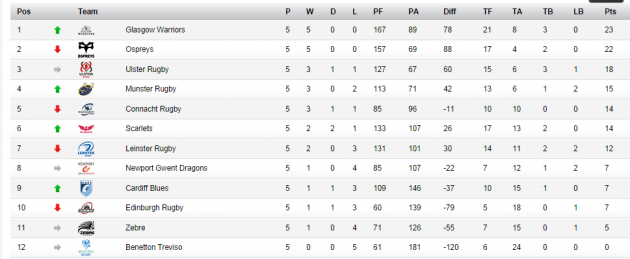 pro12 table