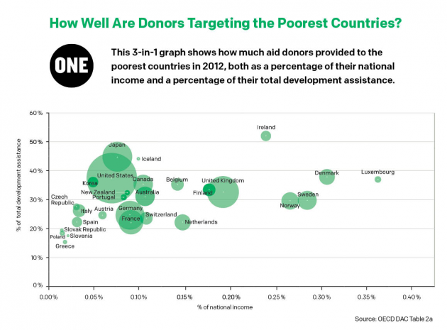 dev countries aid graph