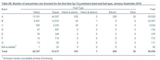 cso cars fuel