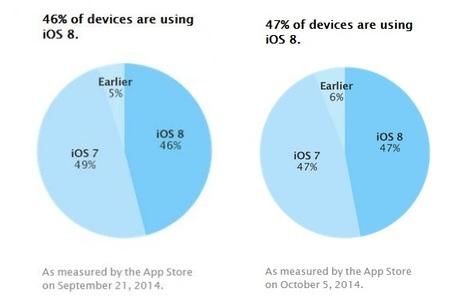 App store uptake