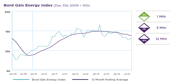 Energy Index