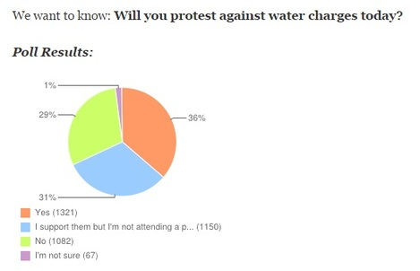 water charge poll