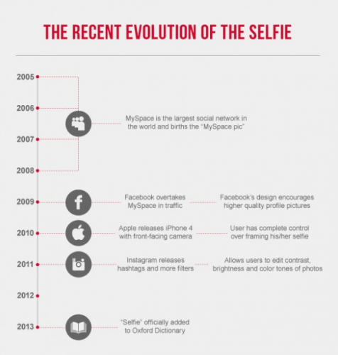 The good, the bad and the ugly: Are selfies turning us all
