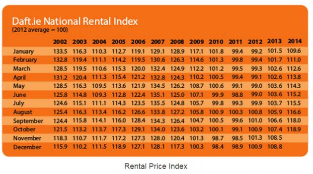 daft rental price index