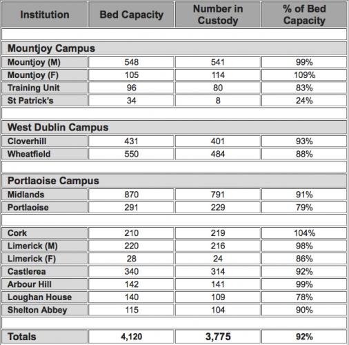 Prison capacity