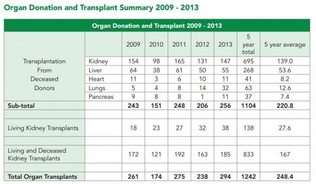 organ donation 2009-2013