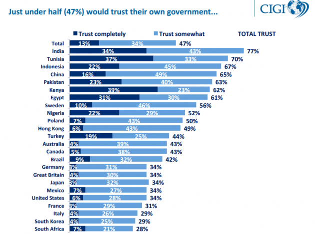 government trust survey