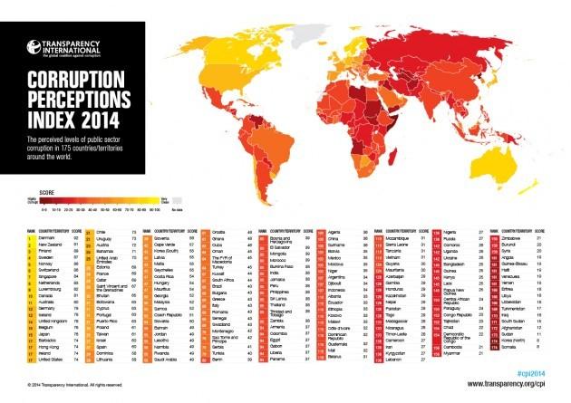 corruption table
