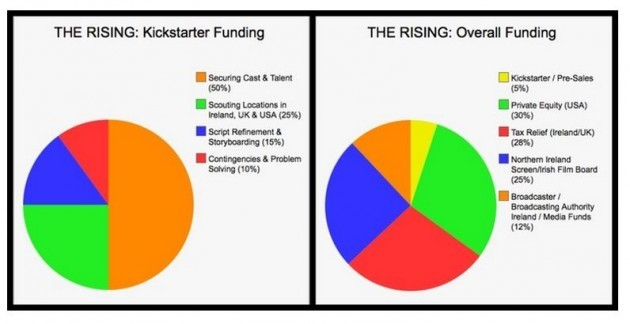 rising funding