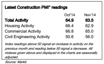 construction industry index