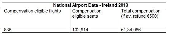 compensation flights
