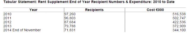 rent supplement recipients