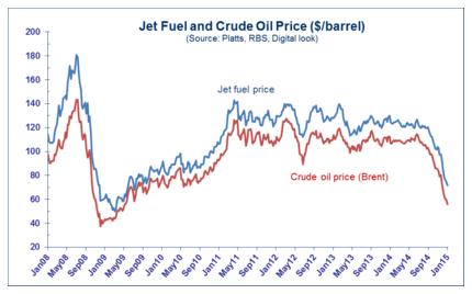 Fuel Oil Platts Price