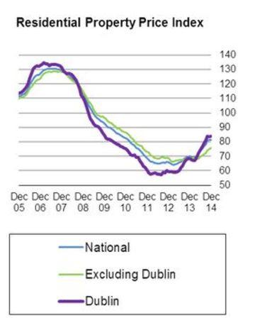 National price index