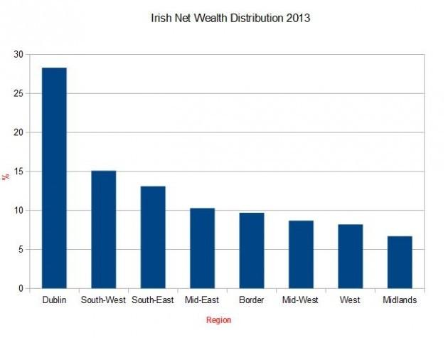 Wealth Dist