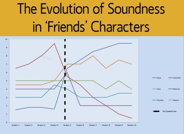 FriendsGraph
