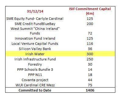Irish Strategic Investment Fund