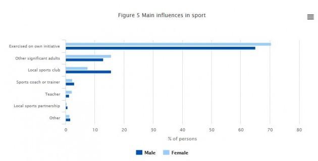 cso sports influences