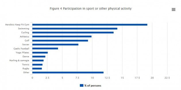 cso physical activity