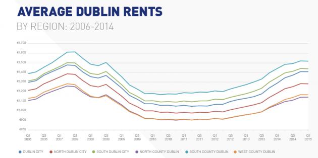 average rents